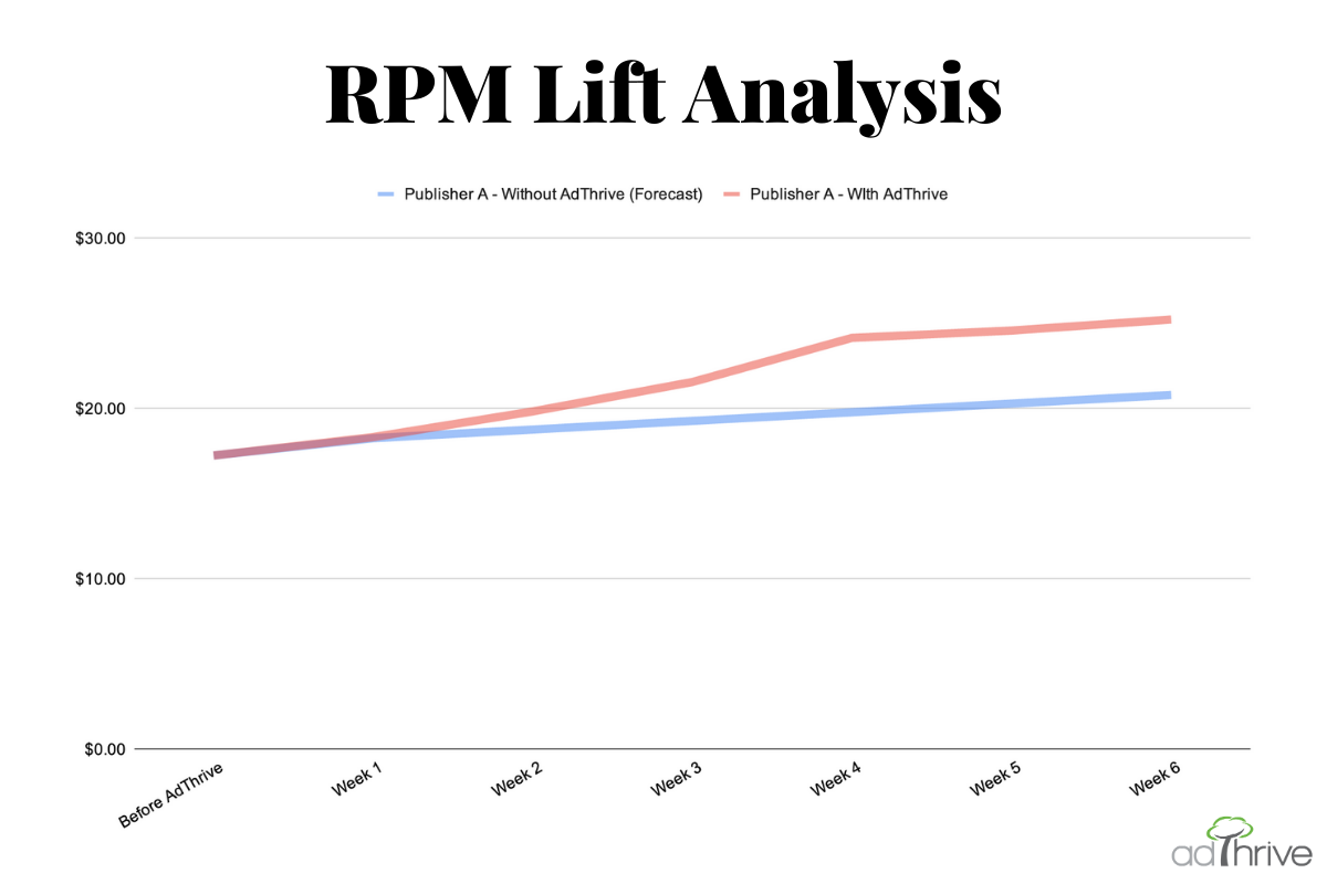 RPM_Lift_Analysis.png